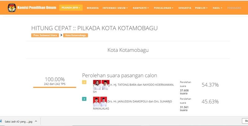 Pasangan TB-NK Raih 37.608 Suara di PIlkada Kotamobagu